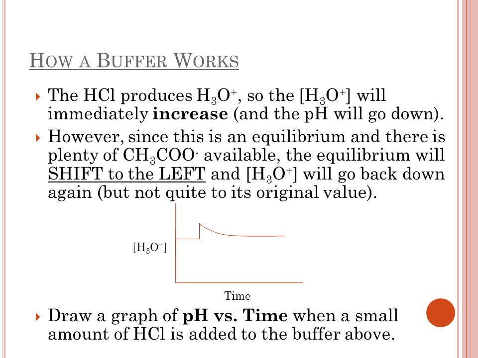 How a Buffer Works The HCl produces H3O+, so the [H3O+] will immediately increase (and the pH will go down).